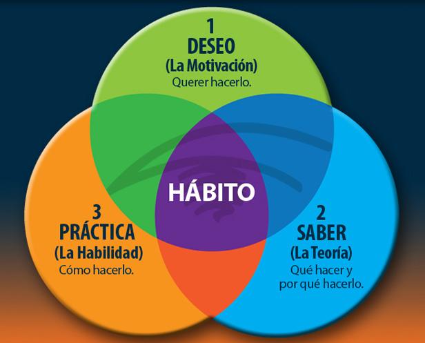 7 Hábitos efectivos o afectivos?